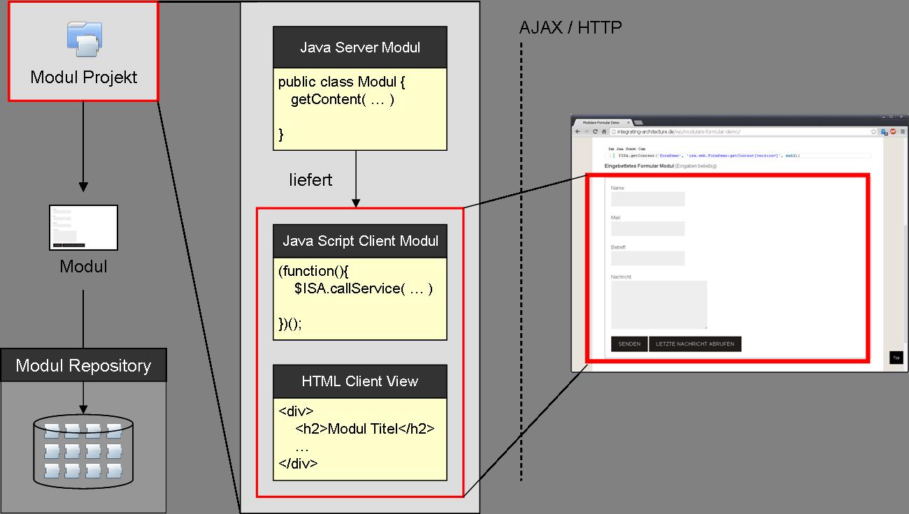 Modulare Web Architektur