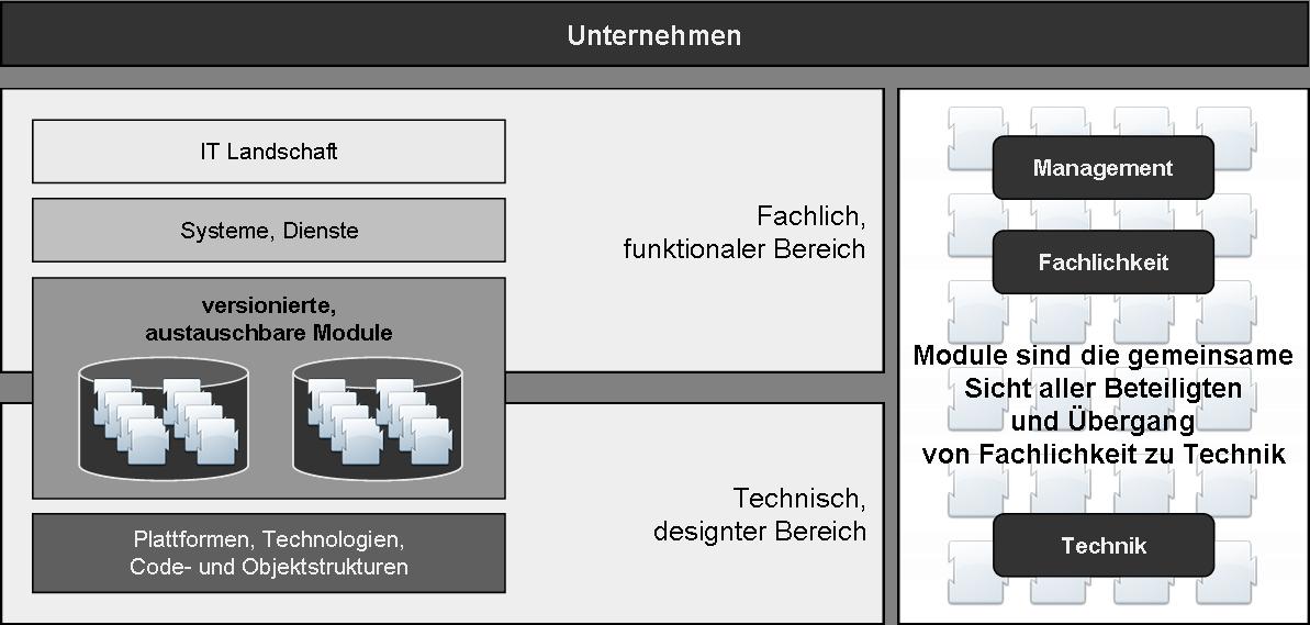 ModularITBasicArchitecture